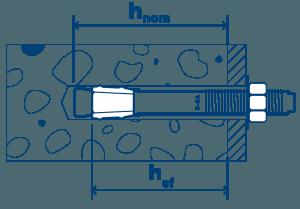 Measurements_S-KA_hnom-hef